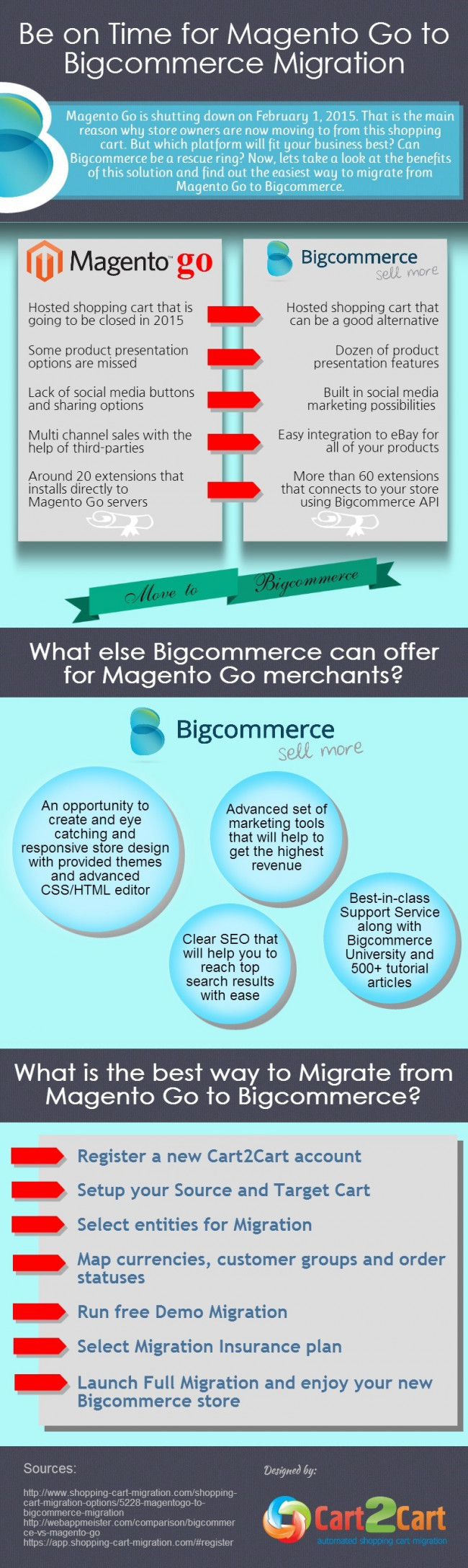 Be on Time for Magento Go to Bigcommerce Migration