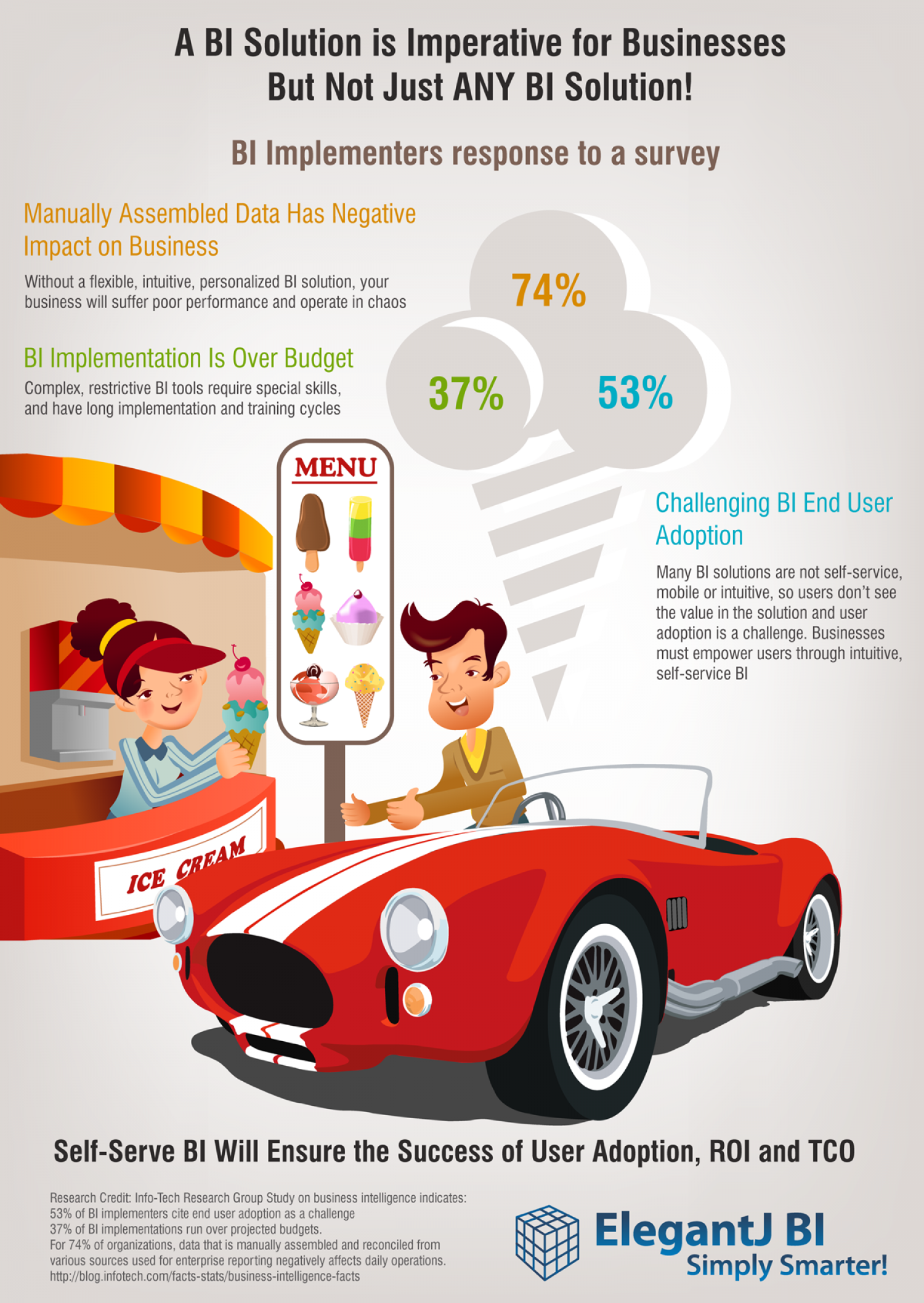 Be picky about your BI solution. It matters! Infographic