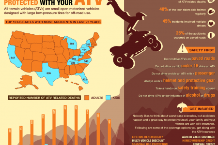 Be Wild and Well Protected With Your ATV Infographic