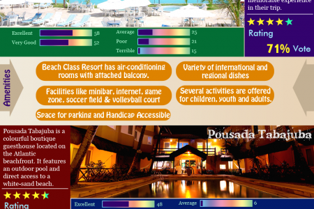 Beach Class Resort for the most comfortable stay in Brazil Infographic