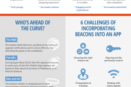 Beacons: The 4th Wave of App Innovation Via Smartphones Infographic