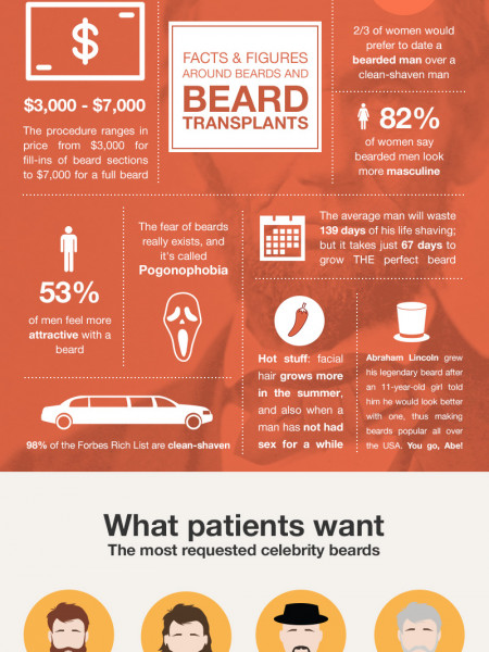 Beard Transplants - not just for hipsters  Infographic