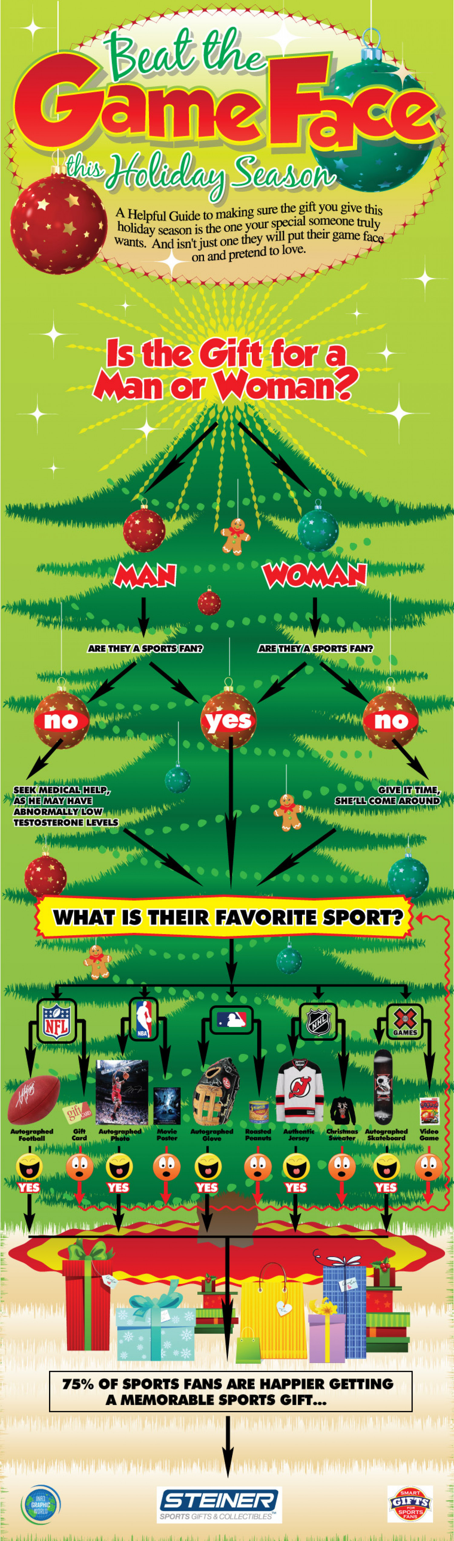 Beat The Game Face This Holiday Season Infographic