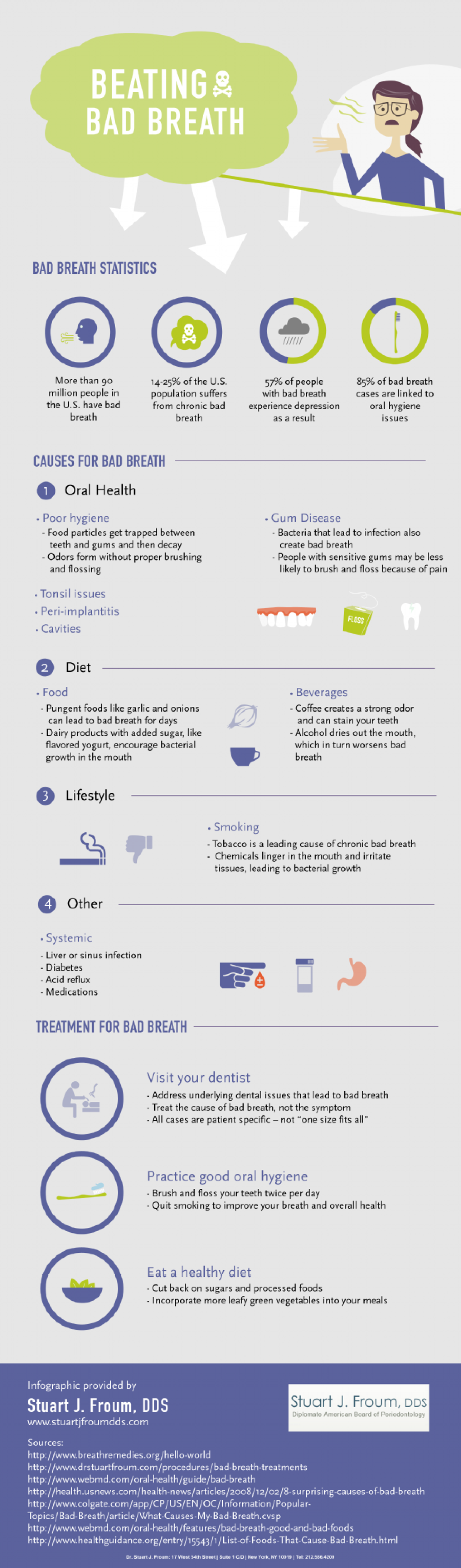 Beating Bad Breath Infographic