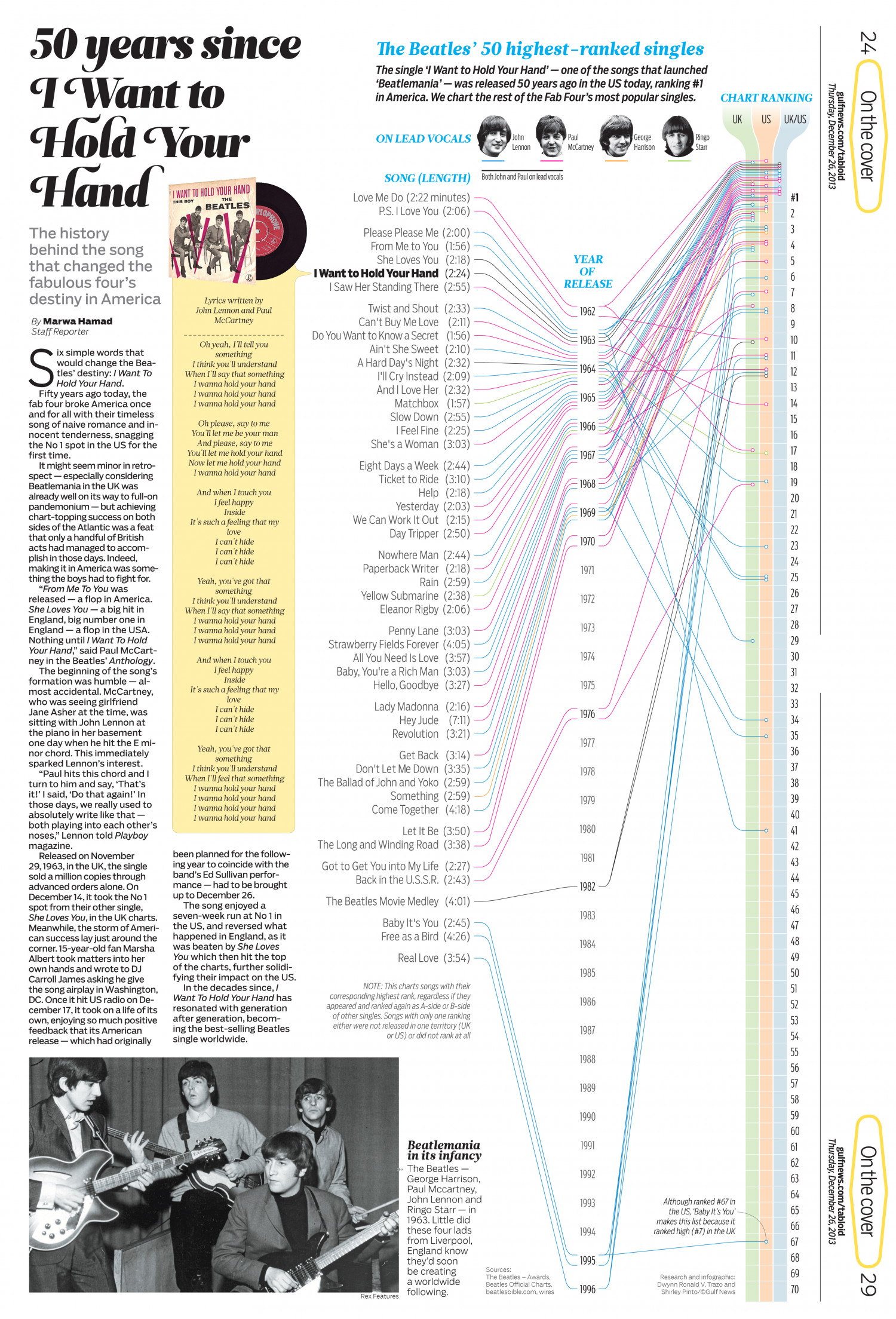 Beatles Top 50 singles Infographic
