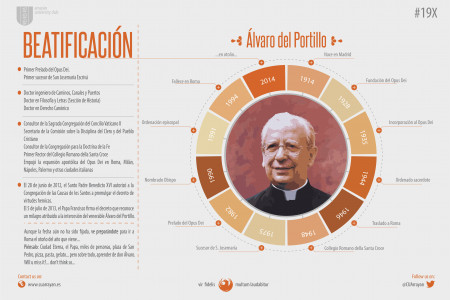 Beautification of Álvaro del Portillo Infographic