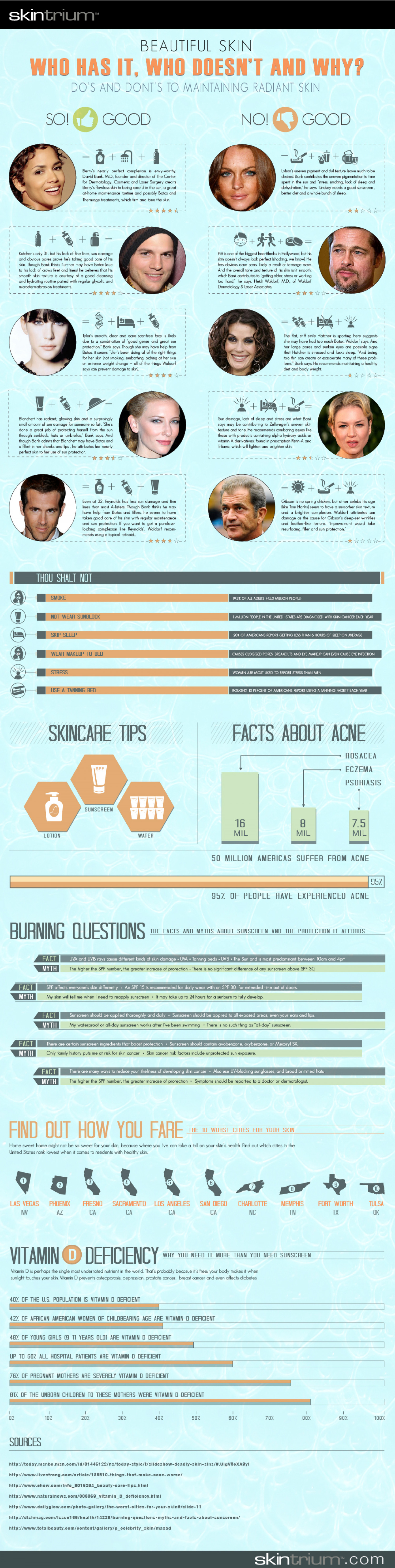 Beautiful Skin:  Who has it, Who doesn't, and Why Infographic