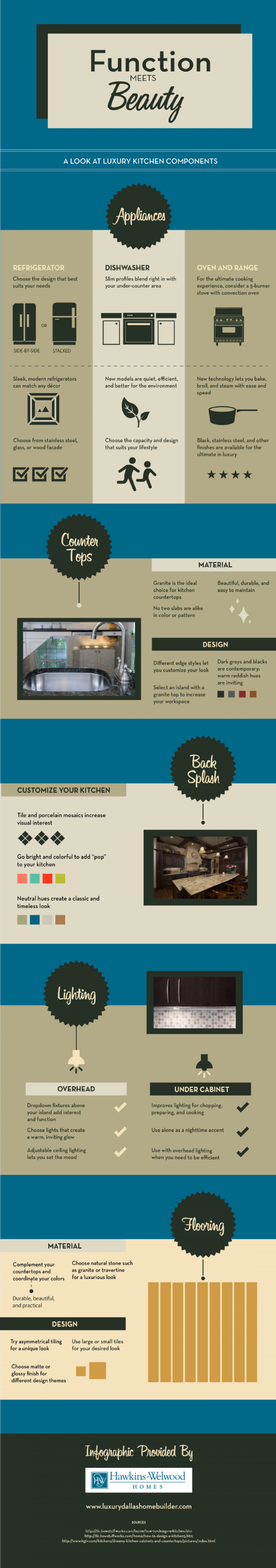 Beauty Meets Function: A Look at Luxury Kitchen Components  Infographic
