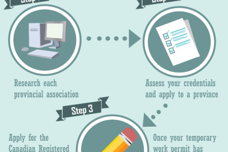 Become a Canadian Nurse Infographic