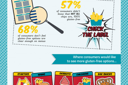 Become a Gluten-Free Hero! Infographic