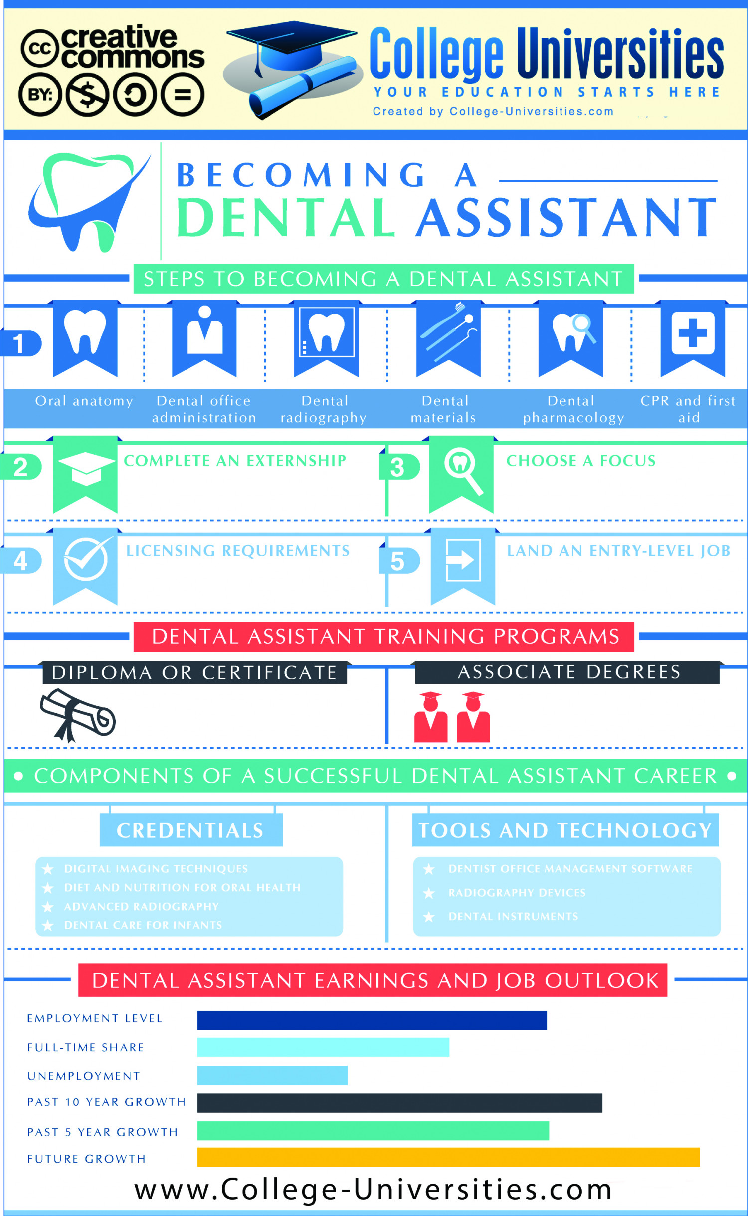 Becoming a Dental Assistant Infographic