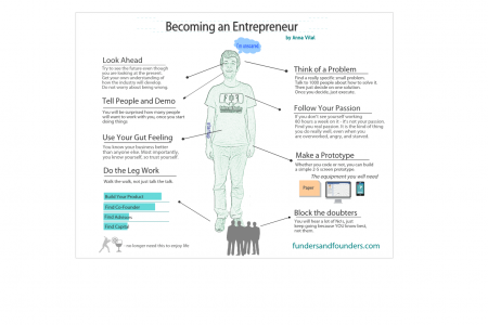 Becoming an Entrepreneur Infographic