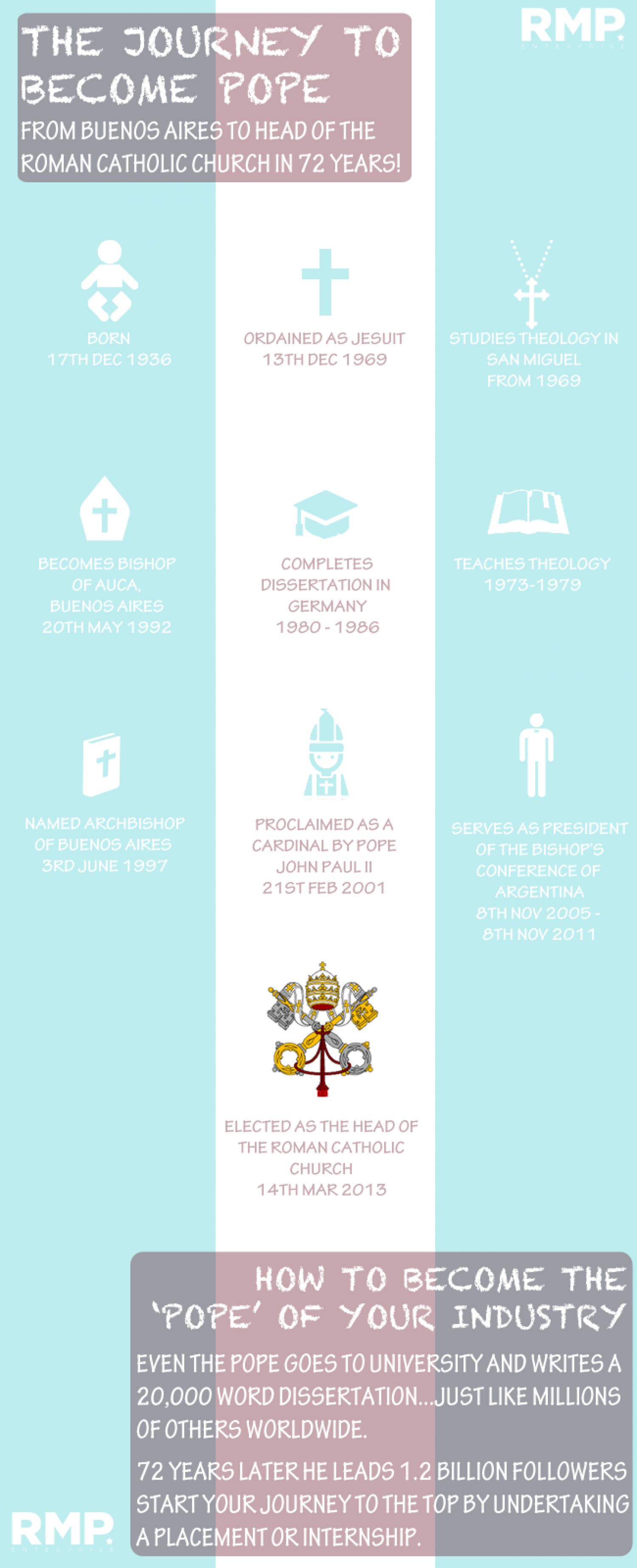 Becoming the Pope Infographic