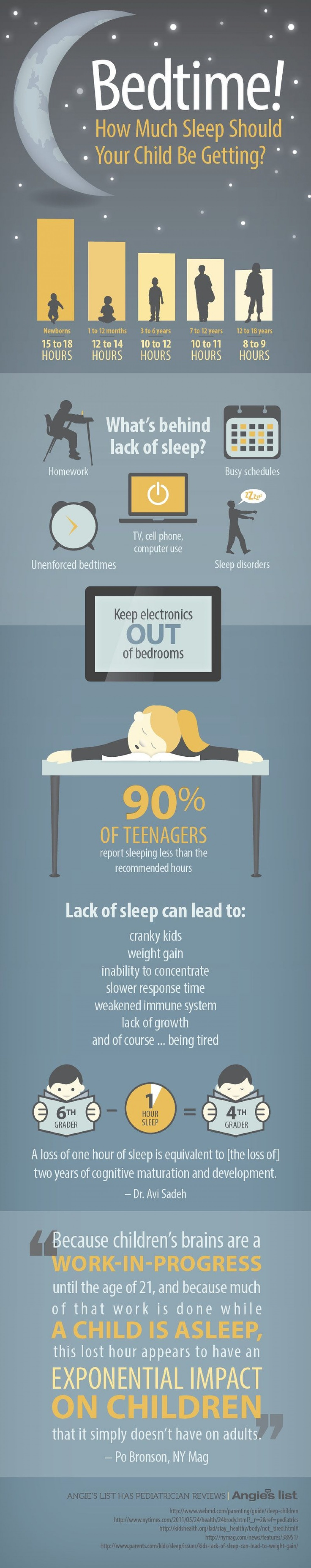 Bedtime! Infographic