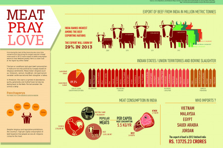 Beef Consumption In India Infographic