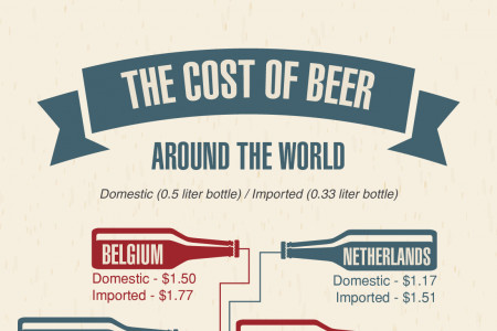 Beer By The Numbers Global Beer Facts & Stats Infographic