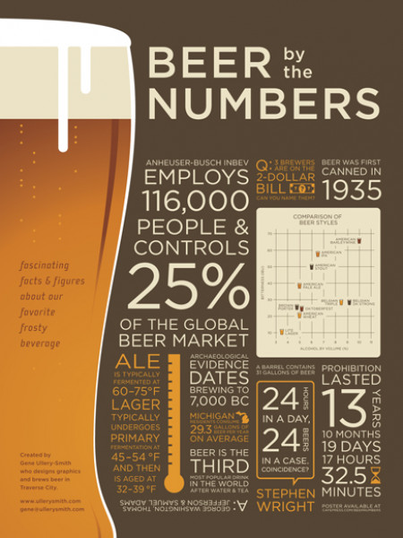 Beer By the Numbers Infographic