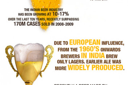 Beer in India Infographic
