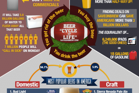 Beer in The NFL Infographic