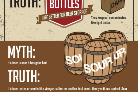 Beer Myths Debunked Infographic
