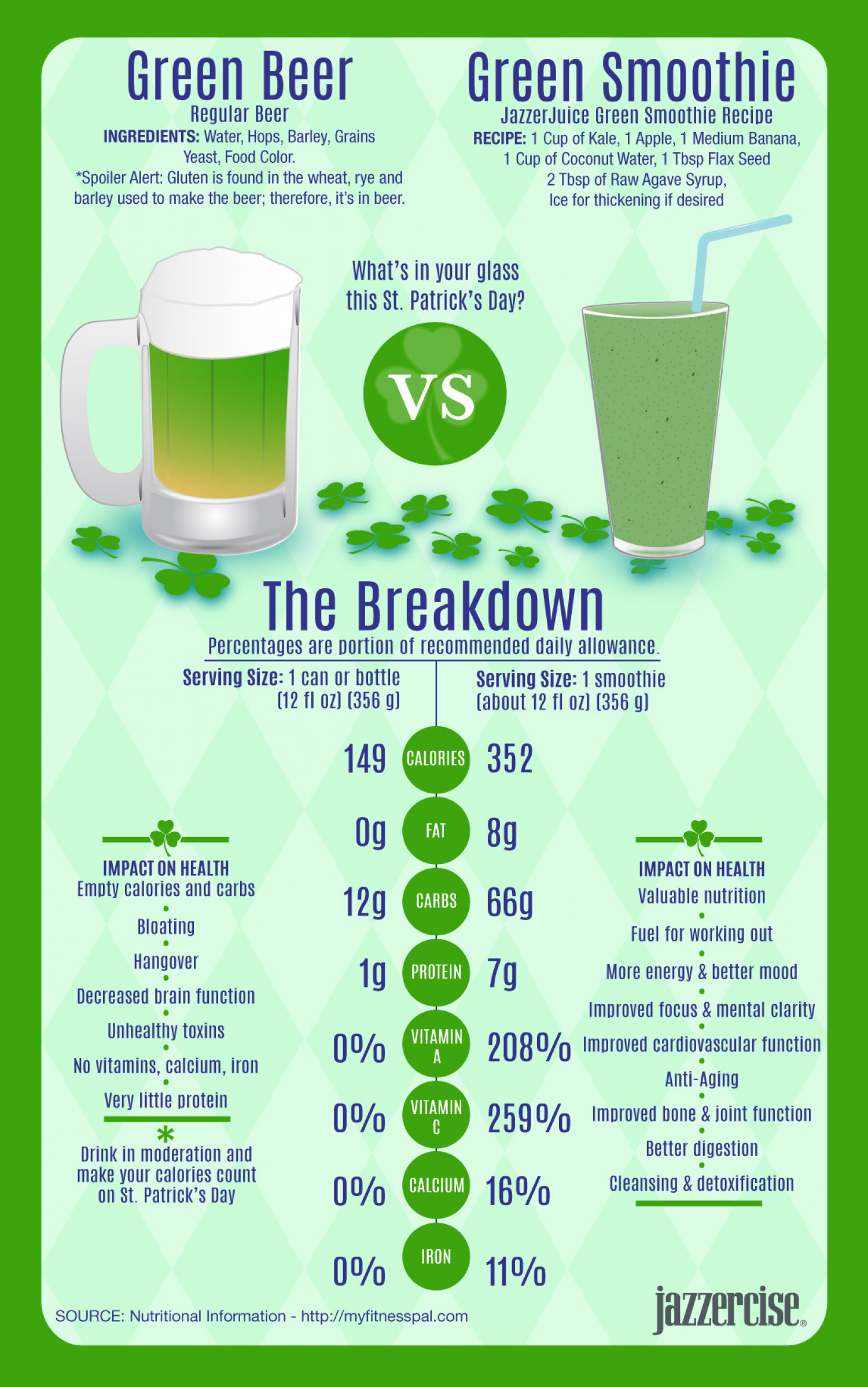 Beer vs. Smoothie Infographic