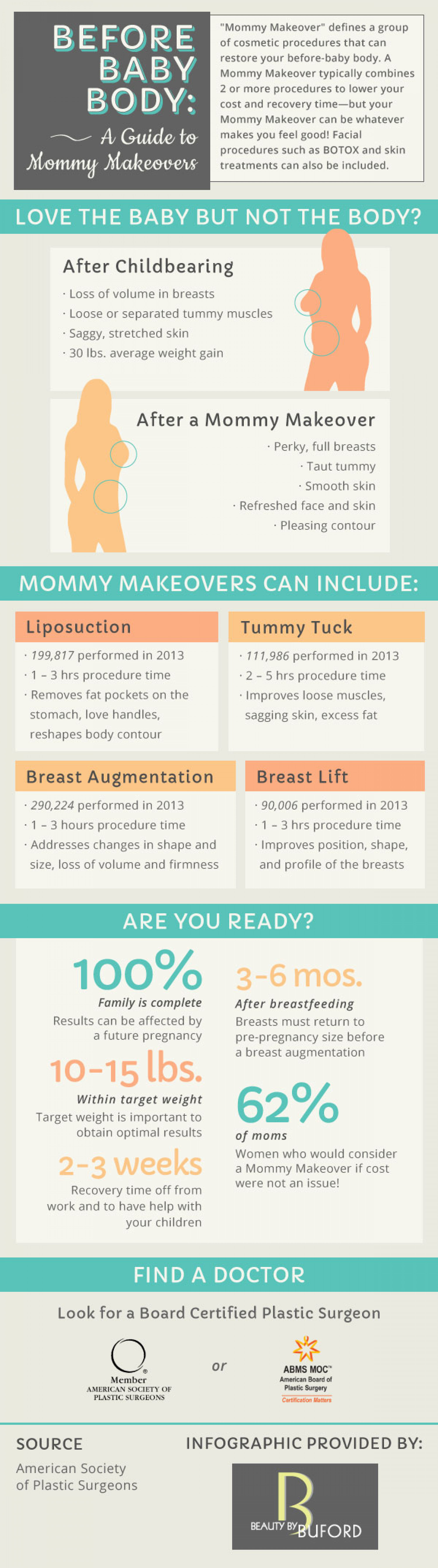 Before Baby Body: A Guide to Mommy Makeovers Infographic