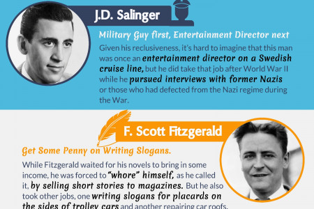 Before they became world-known.Writers Odd Jobs. Infographic