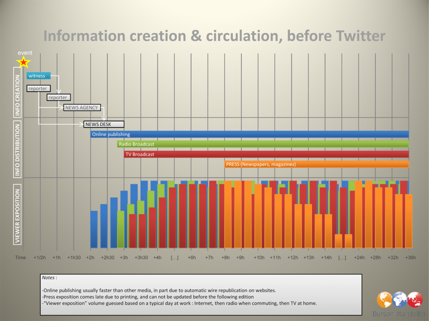 Before Twitter: The Spread of Information Infographic