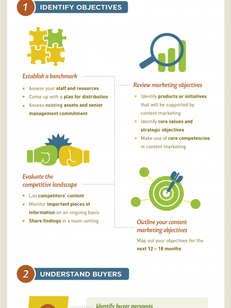Begginers Guide to Content Marketing Infographic