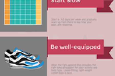 Beginner's Guide to Exercise Infographic