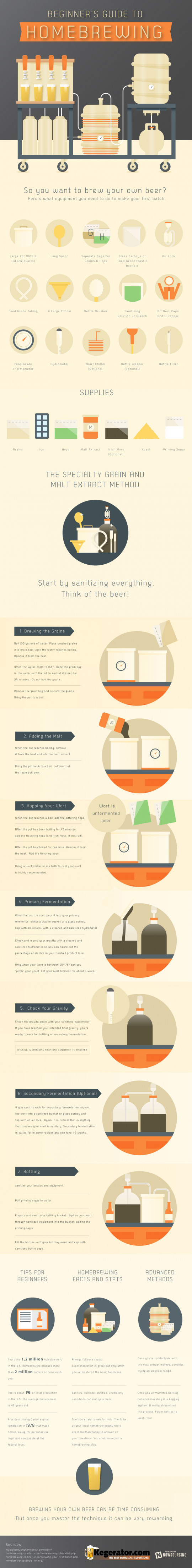 Beginners Guide To Home Brewing