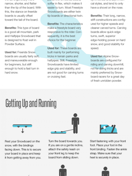 Beginners Guide To Snowboarding Infographic