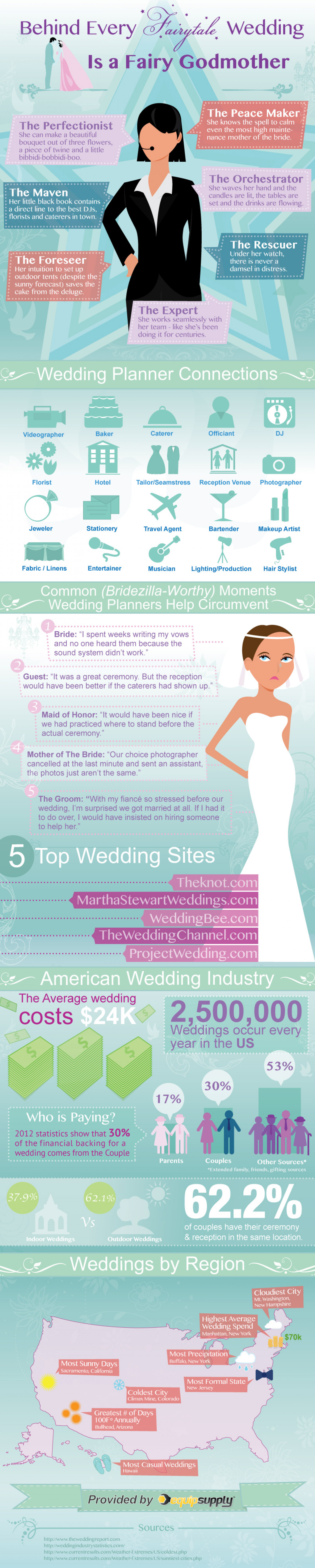 Behind Every Fairytale Wedding Is A Fairy Godmother Infographic