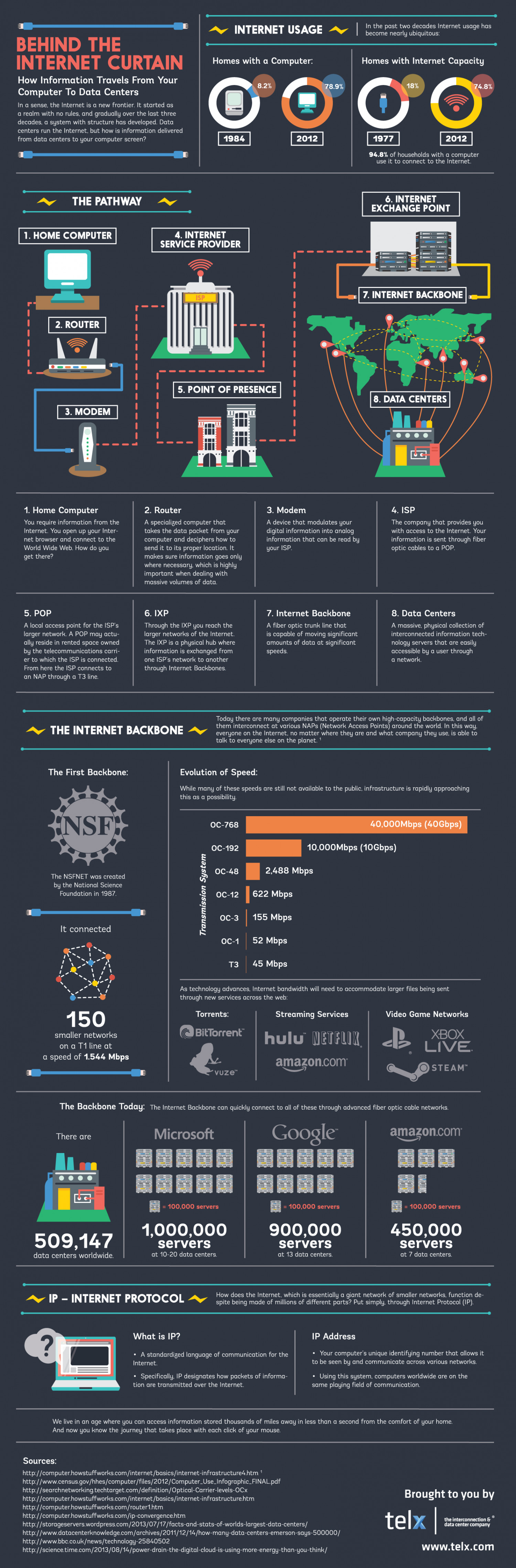 Behind the Internet Curtain Infographic
