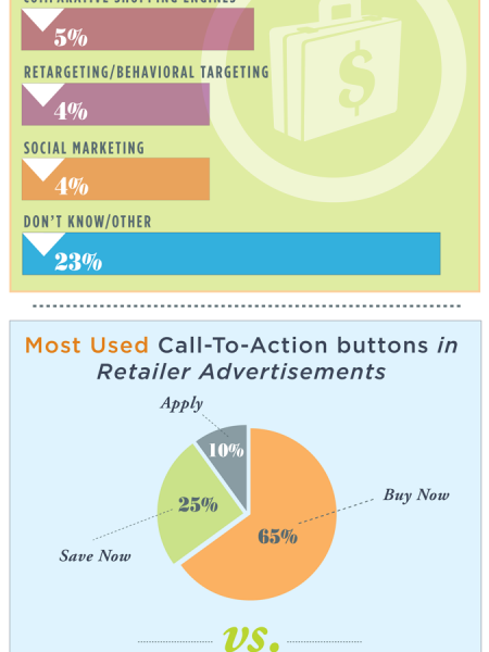Behind the Scenes of Brand Advertising, Marketing & Spending Infographic