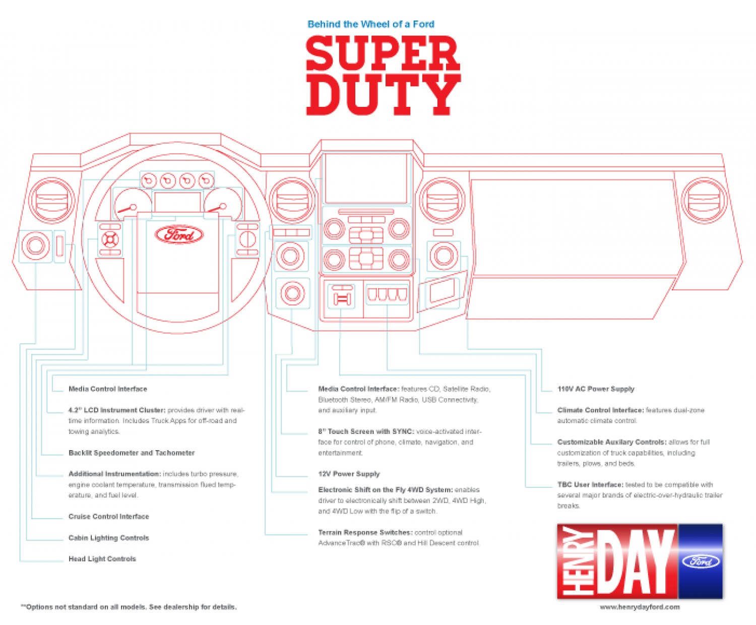 Behind the Wheel: Ford Super Duty Infographic