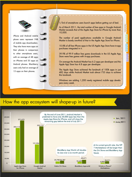 Behold, The Smartphone App-O-Graphic Infographic