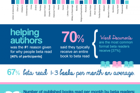 Being a Beta Reader Infographic