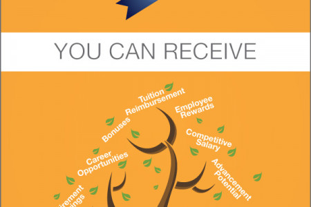 Being a TeleTech Customer Service Representative Means... Infographic