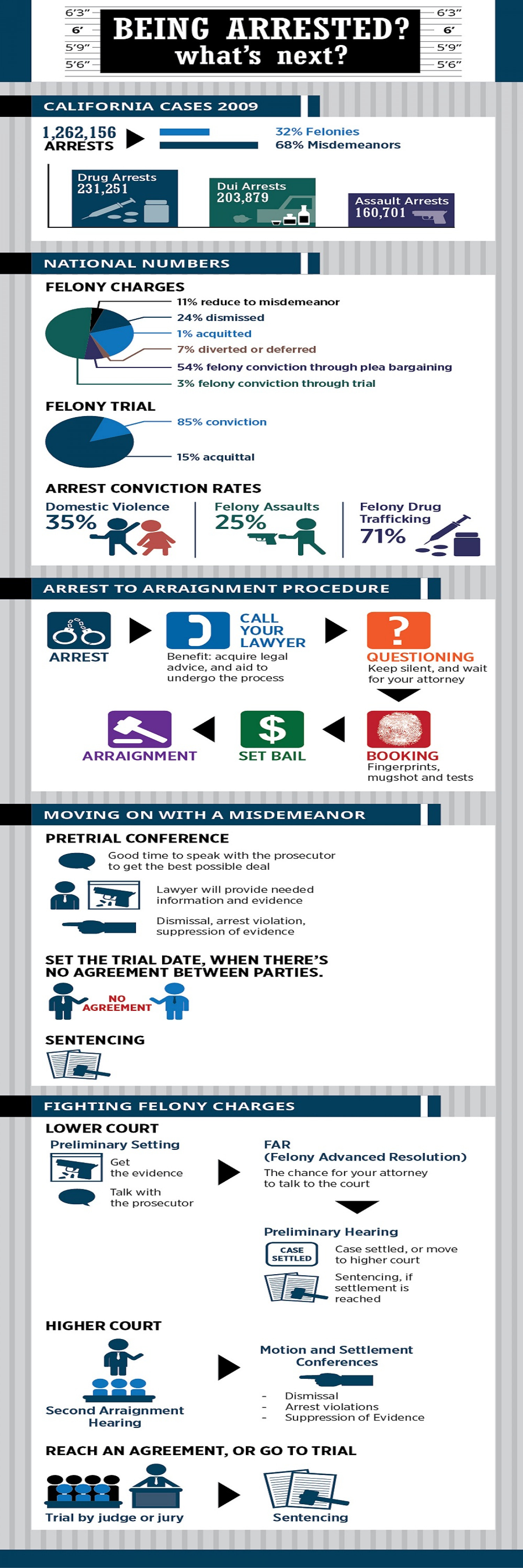 Being Arrested- What's Next? Infographic