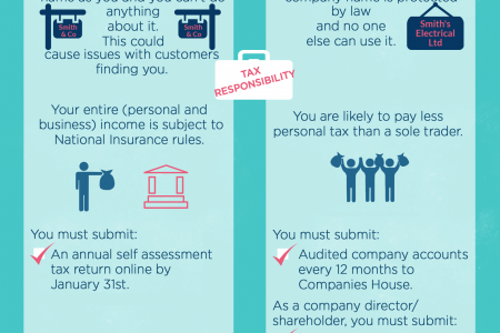 Being Self Employed: Sole Trader vs Limited Company Infographic