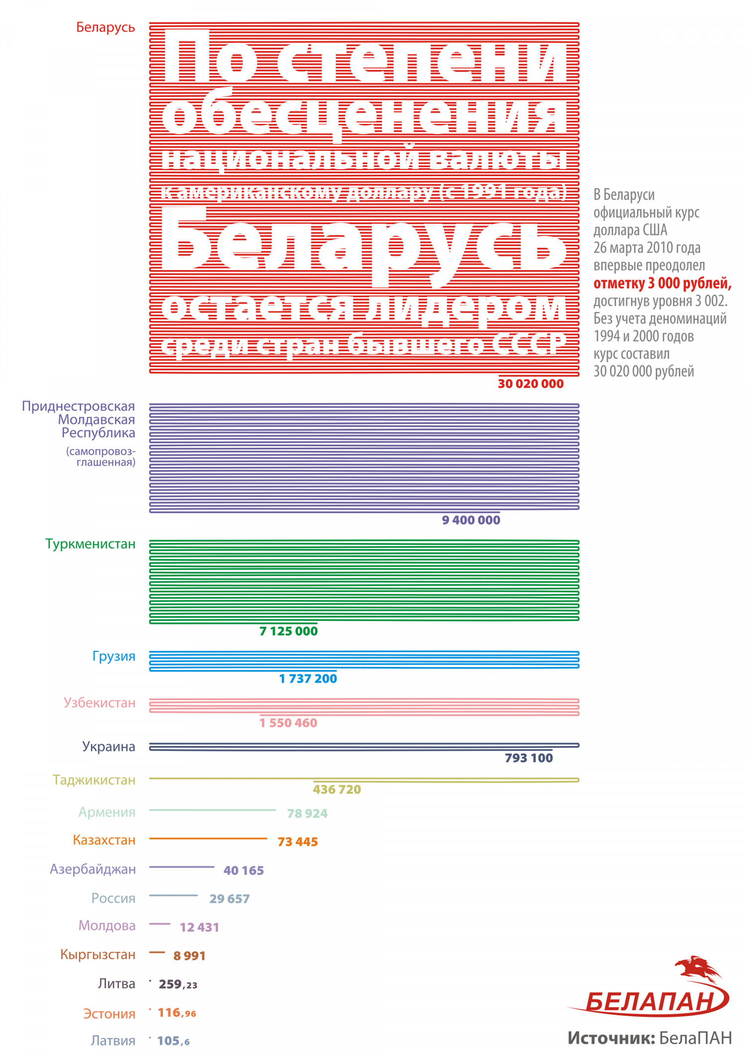 Belarus is a Leader in former USSR Currency Depreciation  Infographic