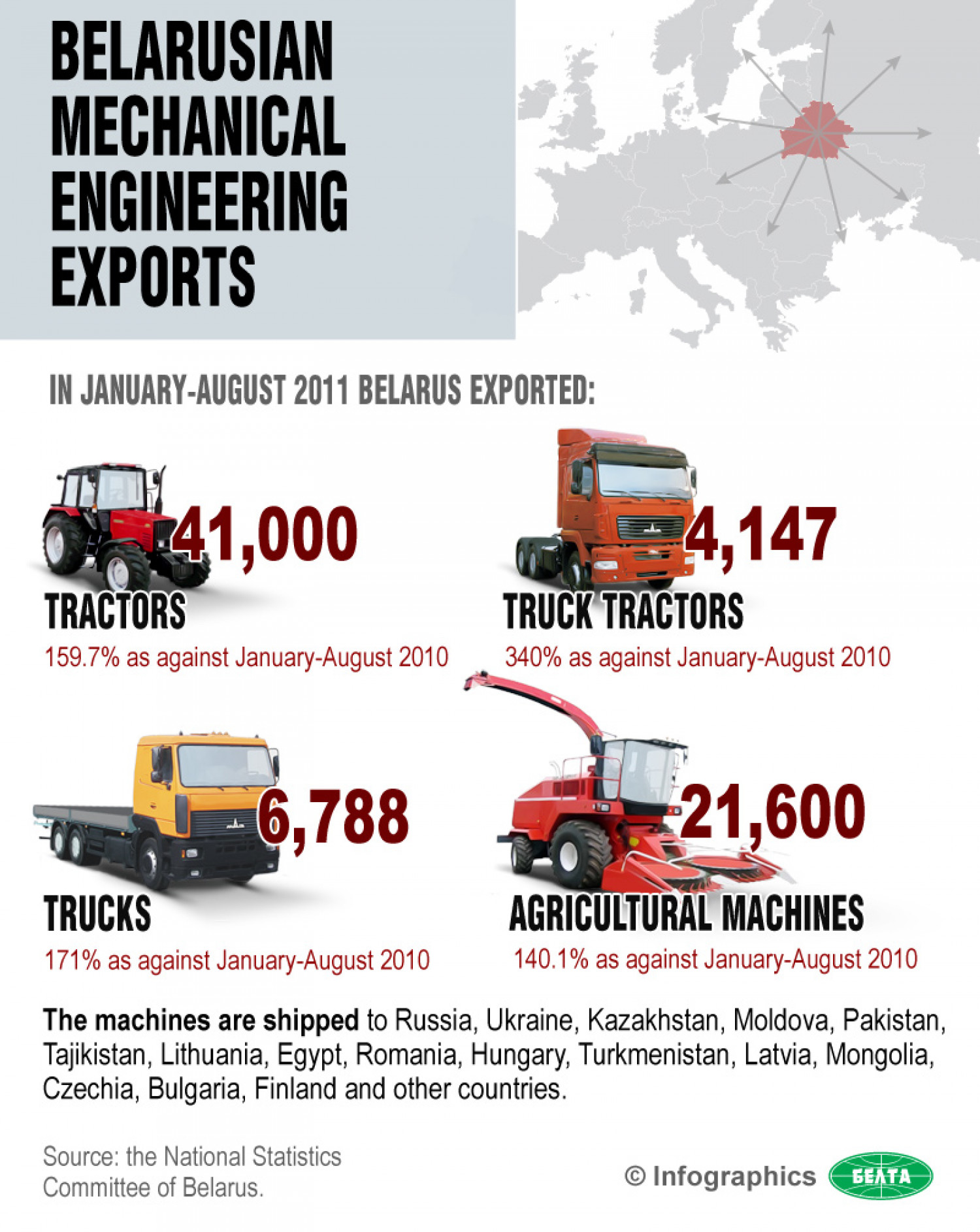 Belarusian Mechanical Engineering Exports Infographic