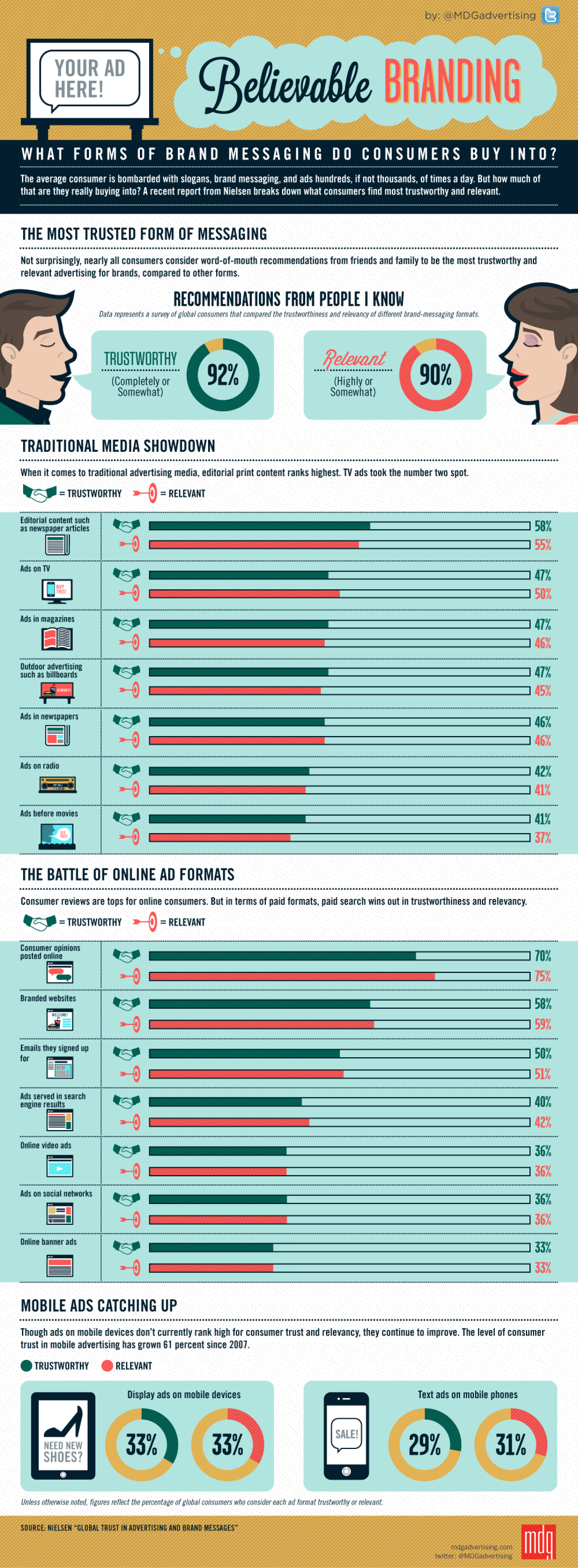 Believable Branding: What Form Of Brand Messaging Do Consumers Buy Into? Infographic