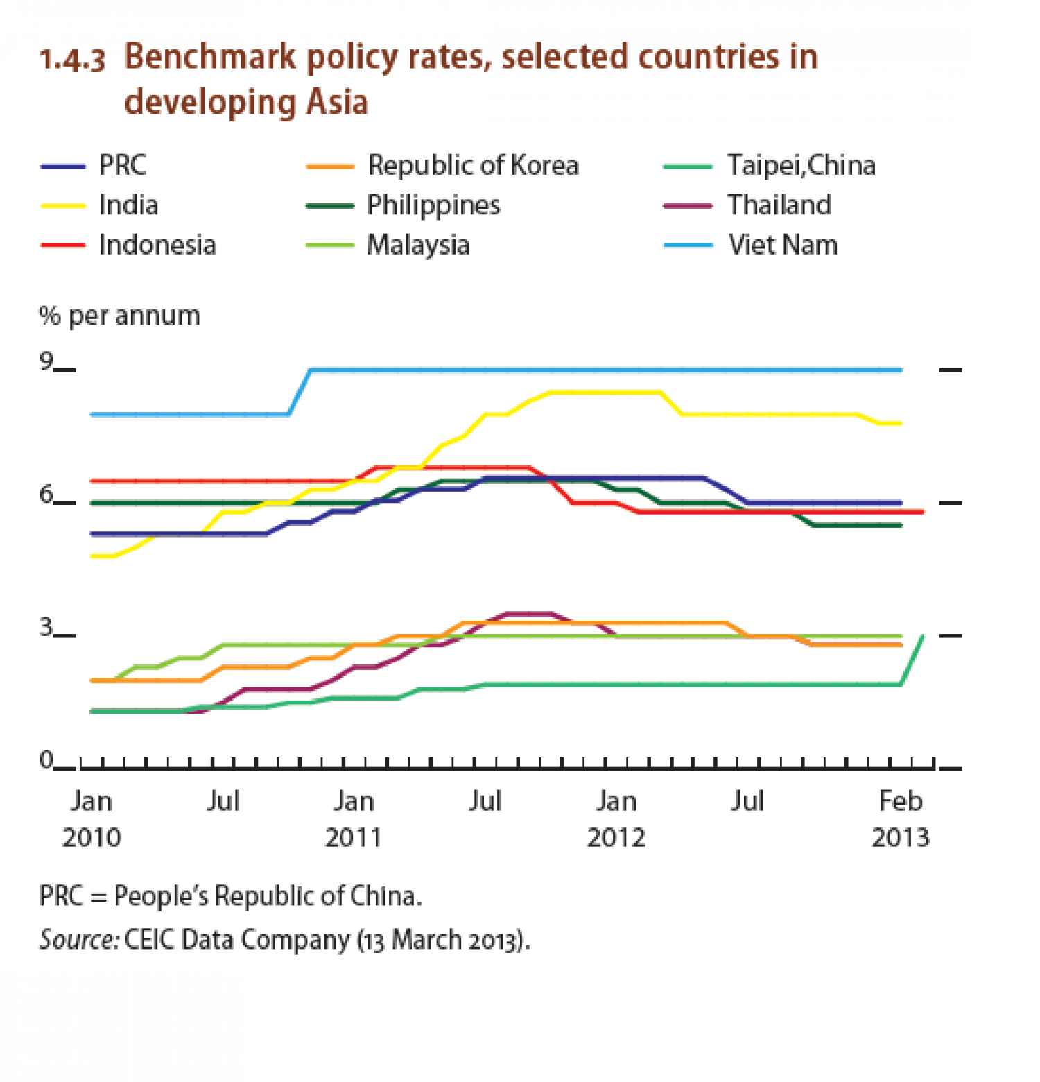 Benchmark policy rates, selected countries in developing Asia Infographic