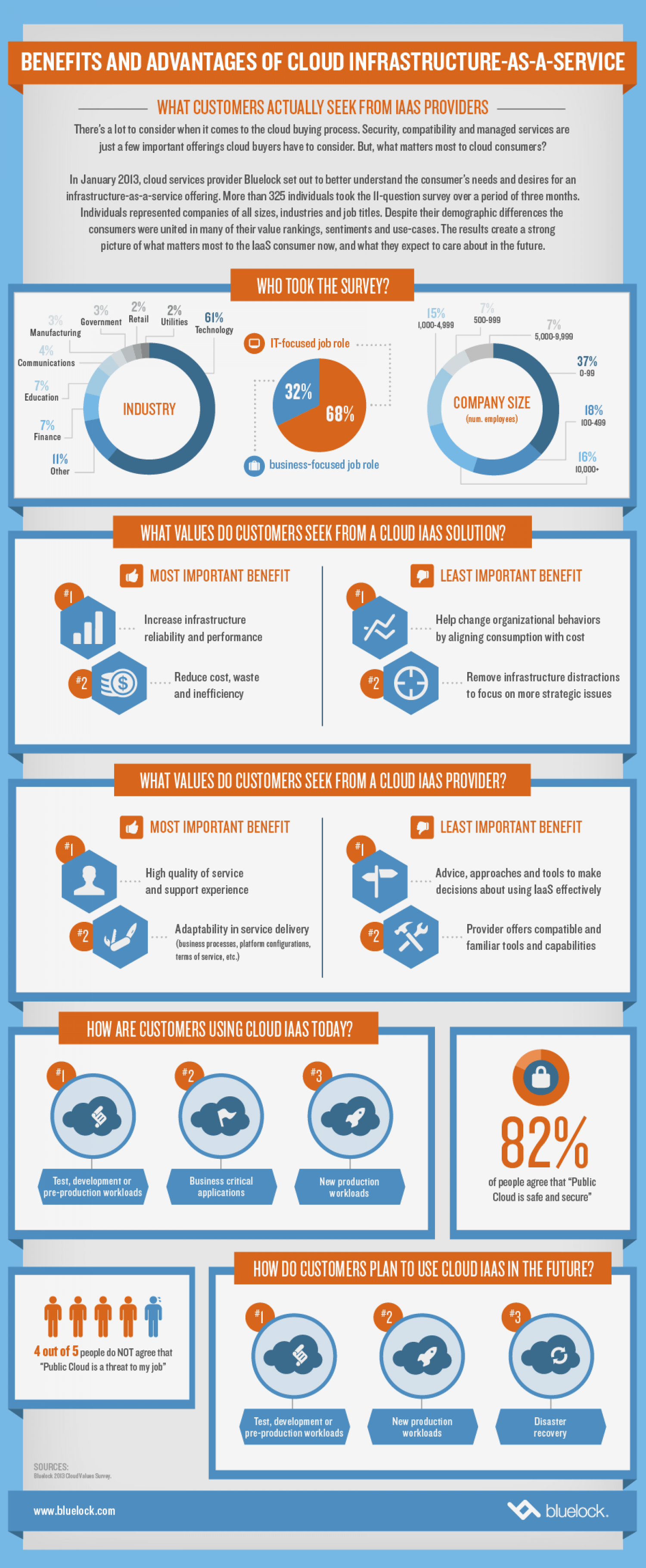 Benefits and Advantages of Cloud Infrastructure as a Service Infographic