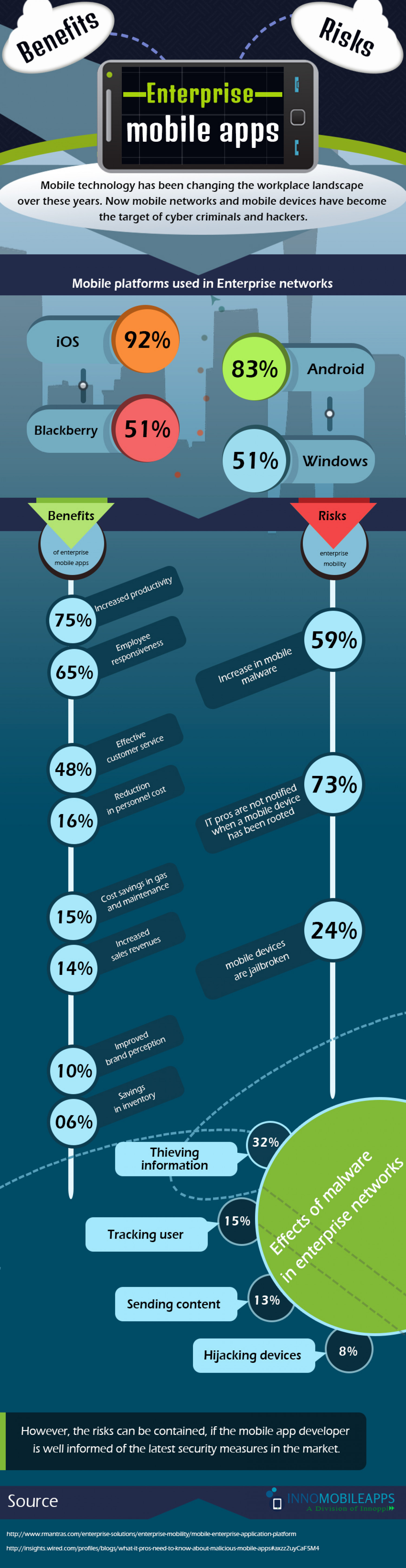 Benefits and Risks of Enterprise Mobile Apps Infographic