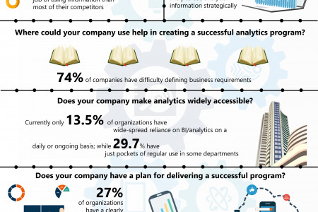 Benefits of a Business Intelligence and Analytics Strategy Infographic