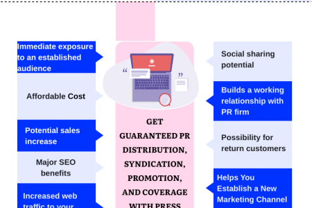 Benefits of a Press Release Infographic