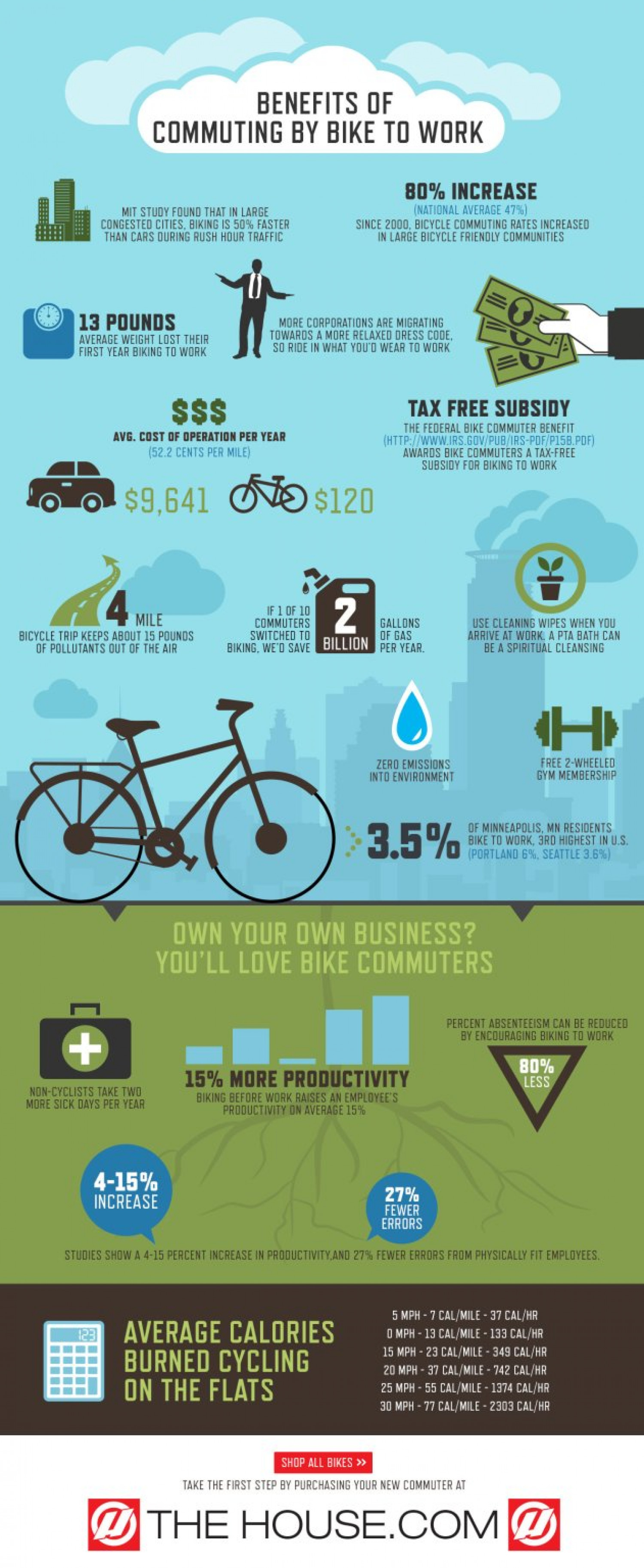 Benefits of Commuting by Bike to Work Infographic